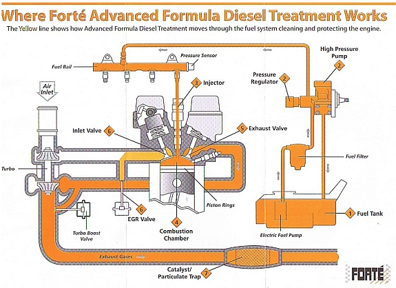 RP-Garage-Services-Hythe-Diesel-Treatment