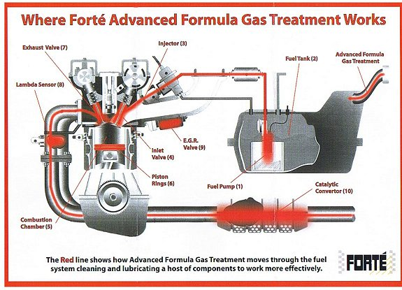 RP-Garage-Services-Hythe-Gas-Treatment